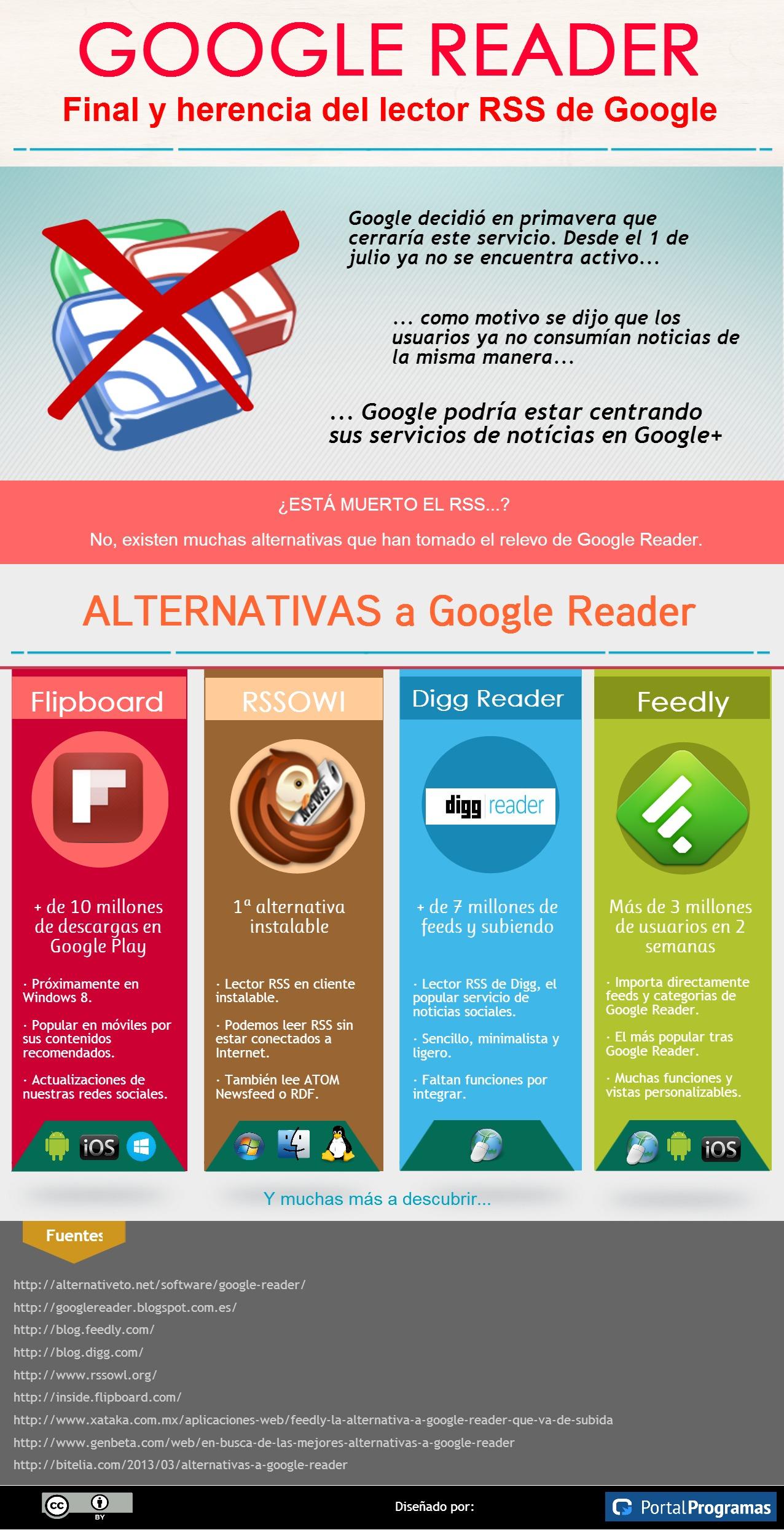 Final y alternativas a Google Reader