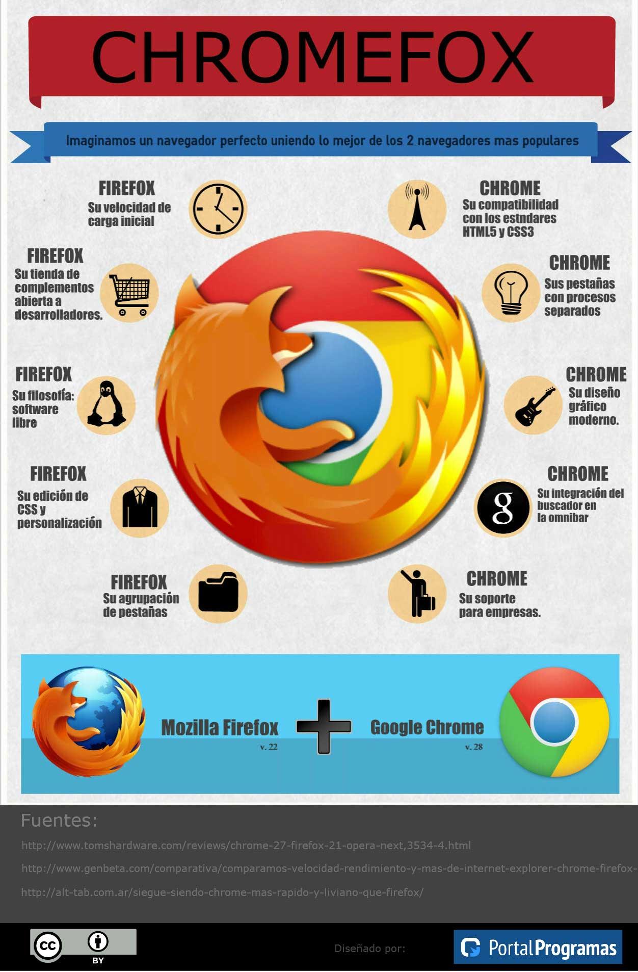 ChromeFox: el navegador definitivo
