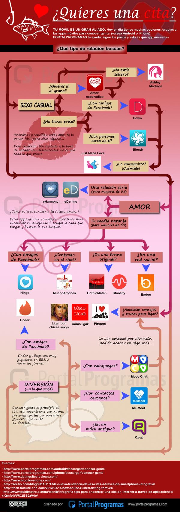 Apps para conocer gente - Infografía