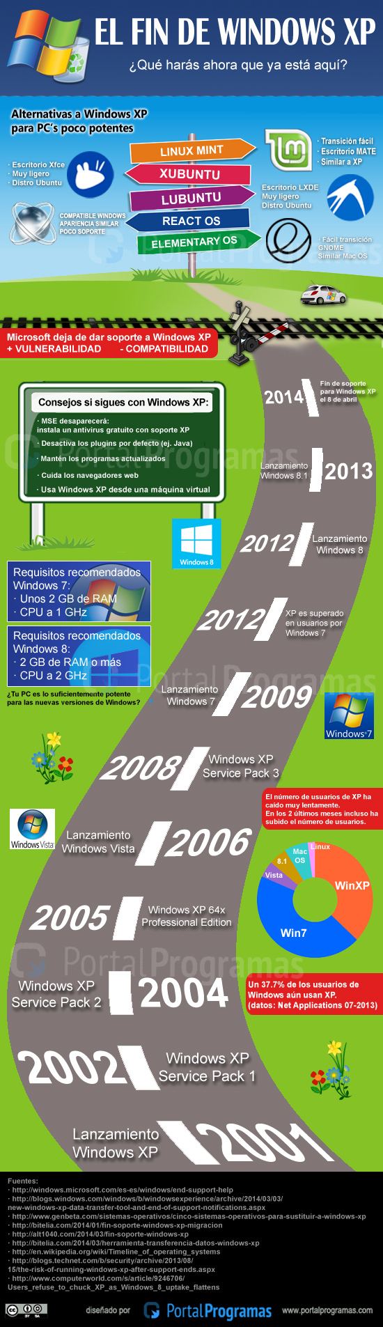 El fin de Windows XP - Infografía