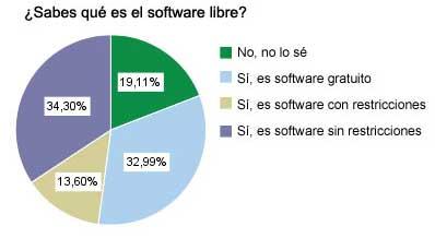 Conocimiento del software libre