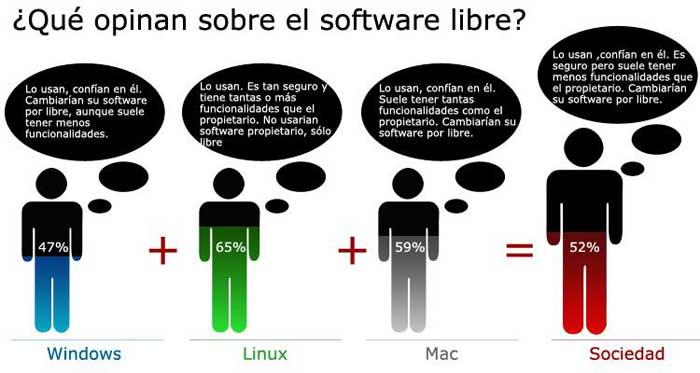 Opinion de usuarios de Windows, Linux y Mac OS sobre el software libre