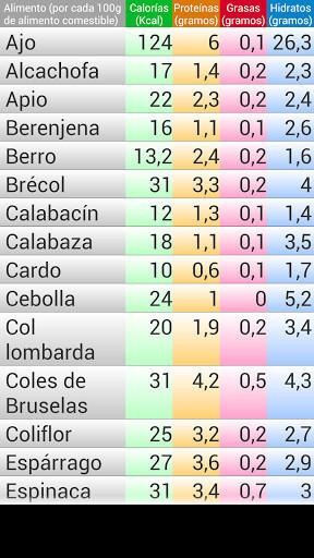 Descargar tabla de calorias de los alimentos completa