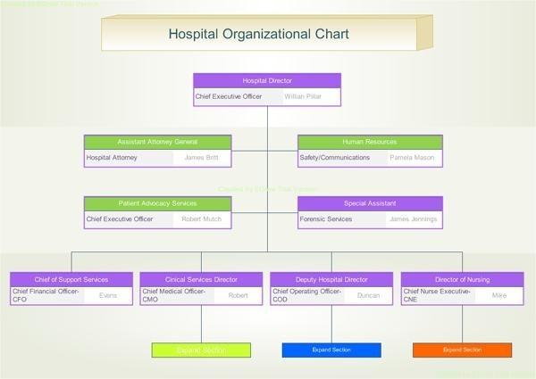 edraw organizational chart edraw organizational chart
