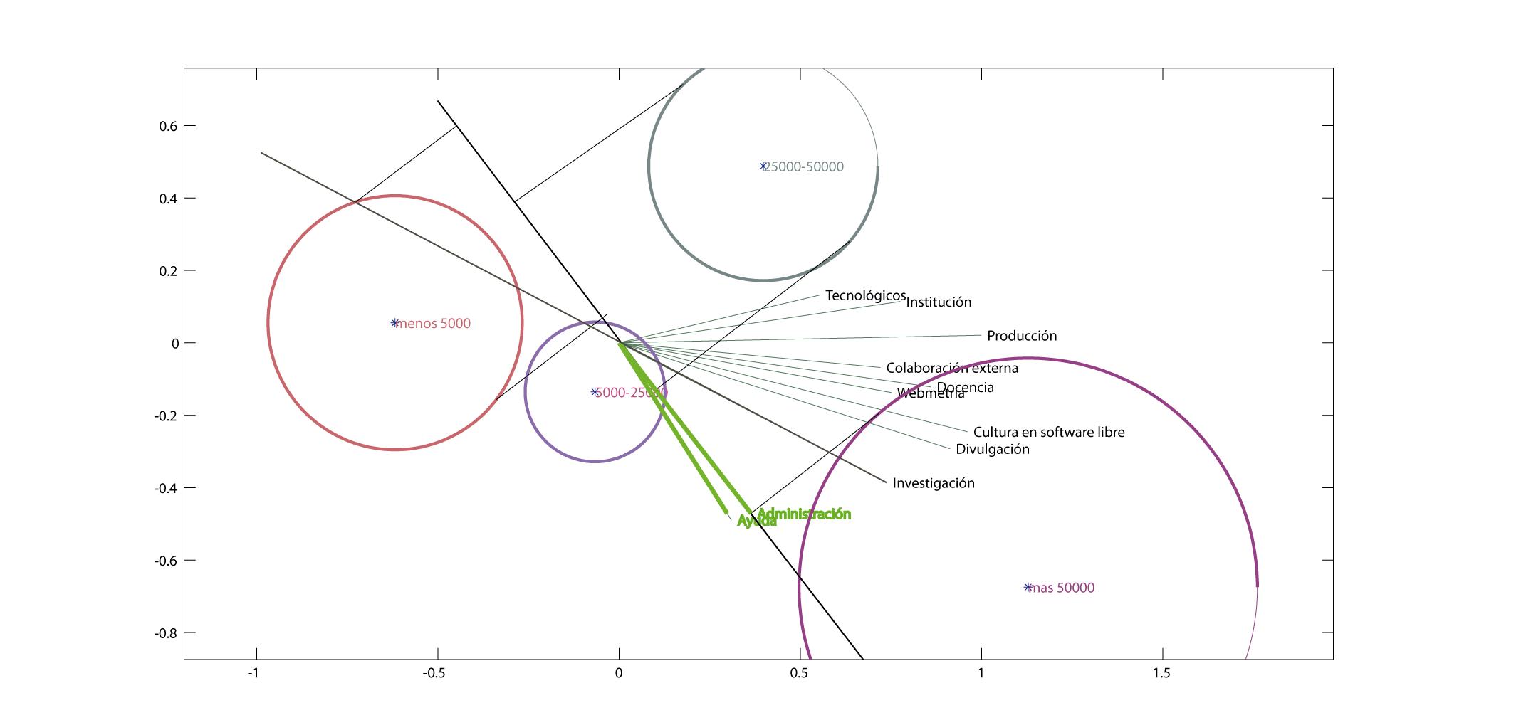 Análisis biplot entre cultura, investigación y divulgación del software libre