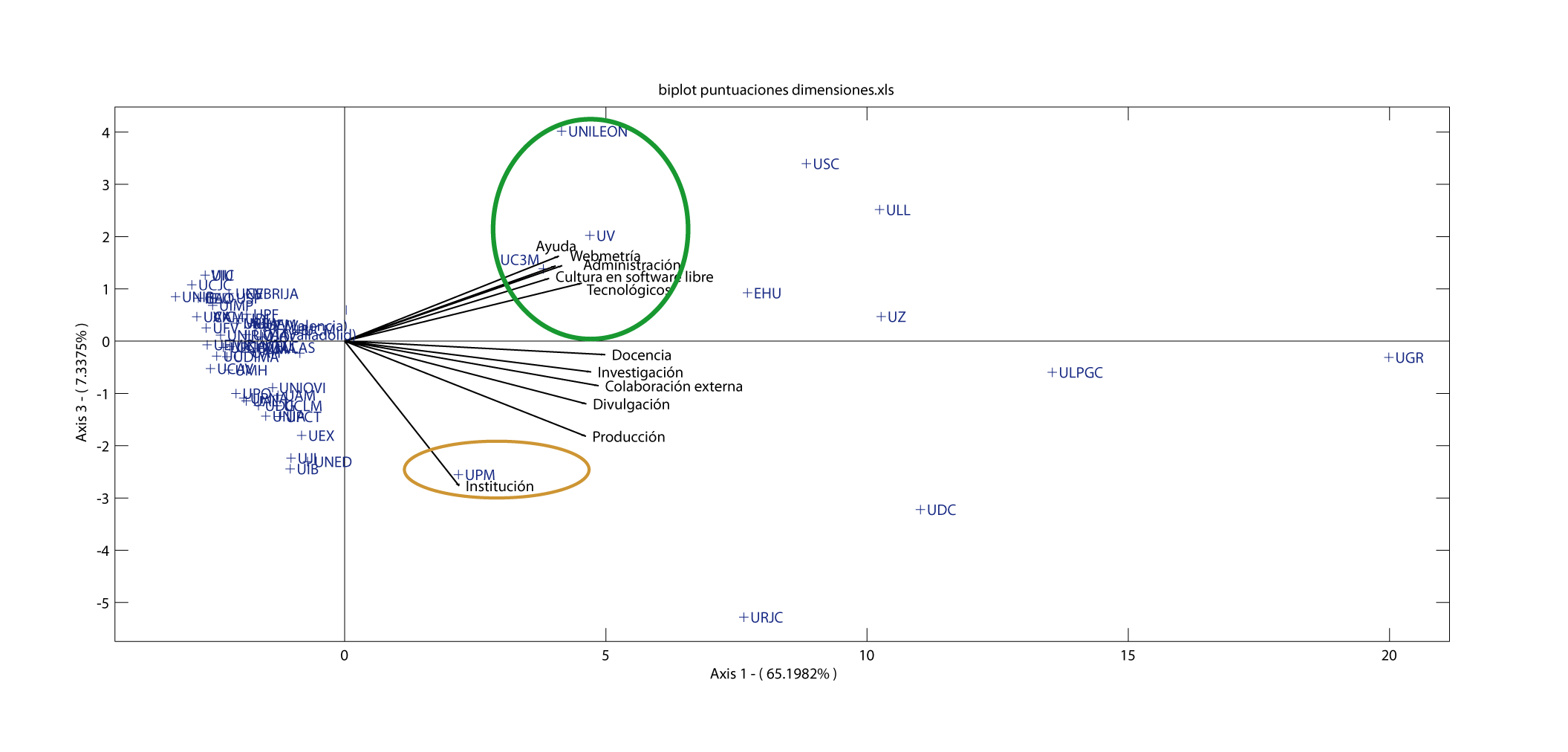 Análisis Biplot. Plano 1-3