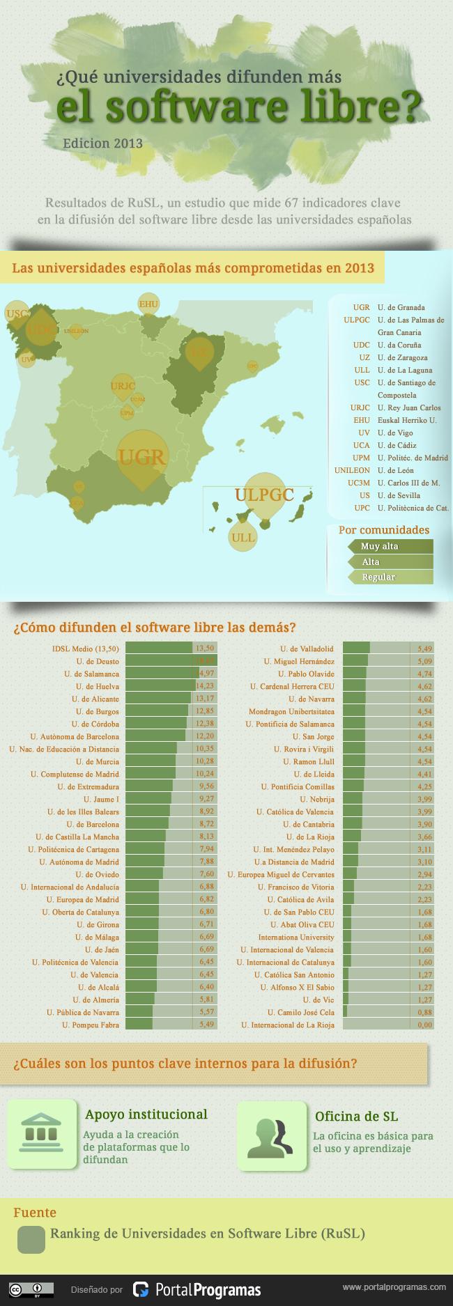 Las universidades españolas en software libre - PortalProgramas