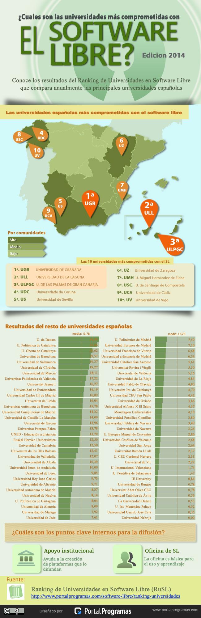 Ranking de universidades en software libre 2014 - Infografia
