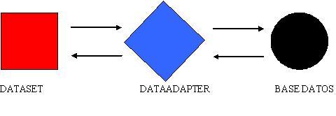 Dataset visual basic