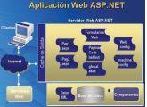 Distribuir o instalar aplicaciones web ASP.NET en milbits