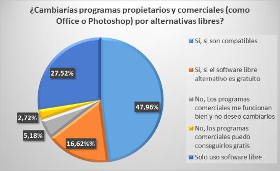 ¿Cambiarías programas comerciales por programas libres