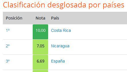 Clasificación Ranking IVSL