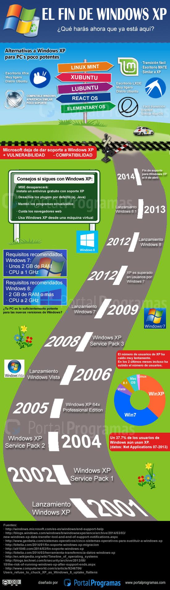 Infografía sobre el fin de Windows XP