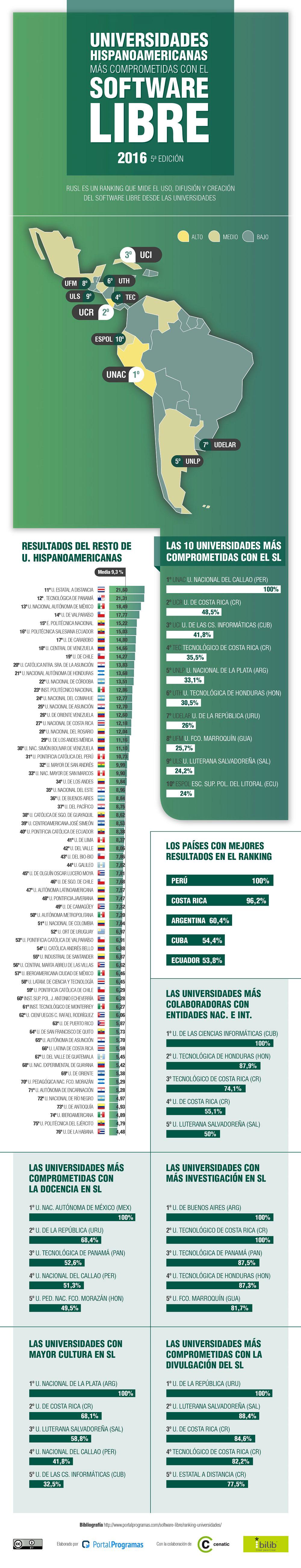 Las universidades hispanoamericanas que más apoyan el software libre en 2016 - Infografía