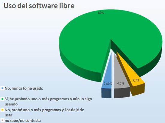 Uso del software libre