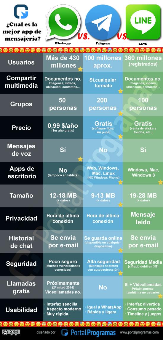 Cuál es la mejor app de mensajería: WhatsApp, Telegram o LINE