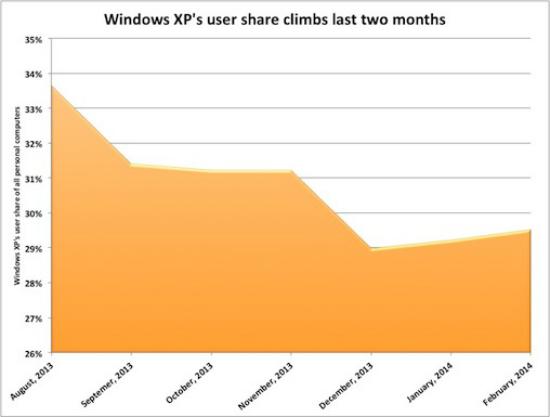 Aumentan usuarios Windows XP