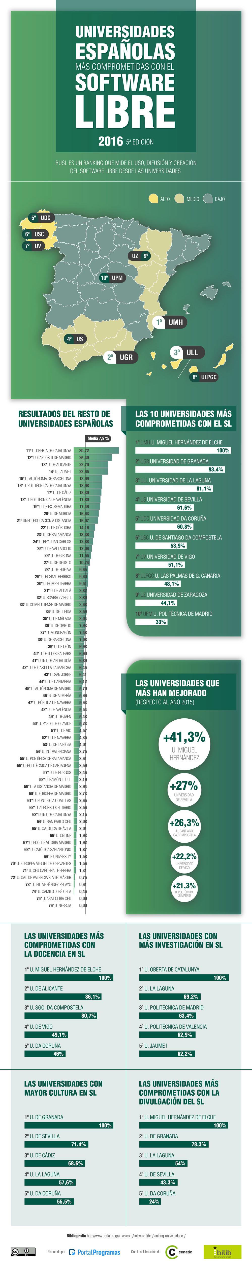 Las universidades españolas más comprometidas con el Software Libre en 2016 - Infografía