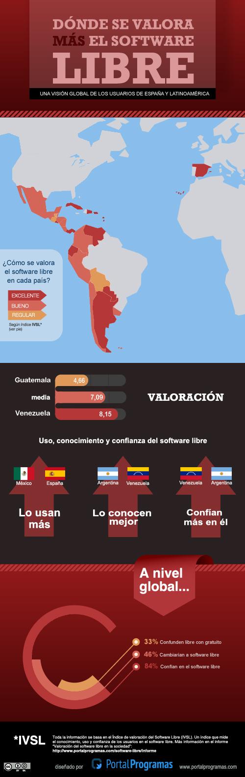 Los países donde se valora más el software libre
