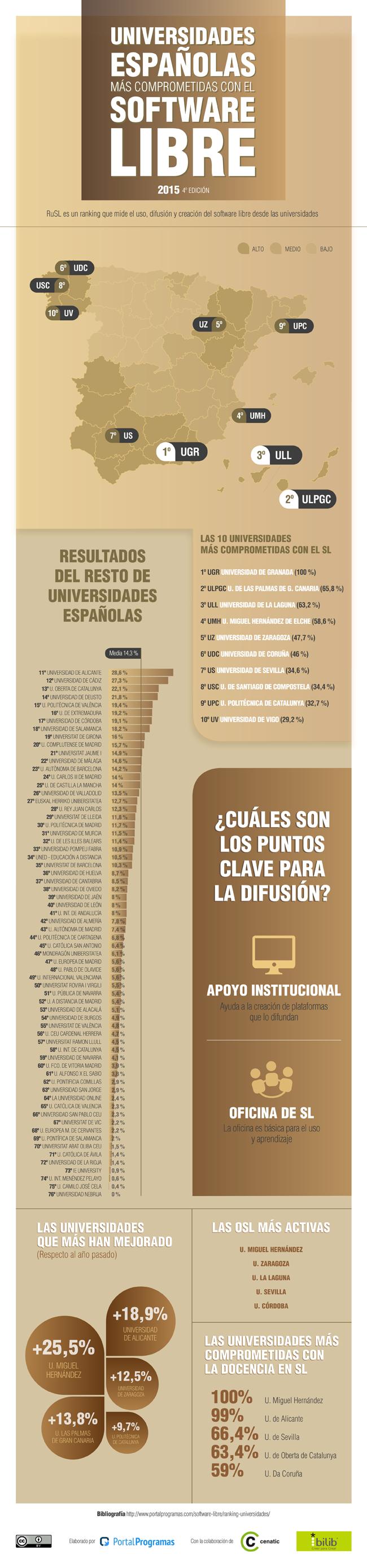 Las universidades españolas que más apoyan el Software Libre en 2015 - Infografía