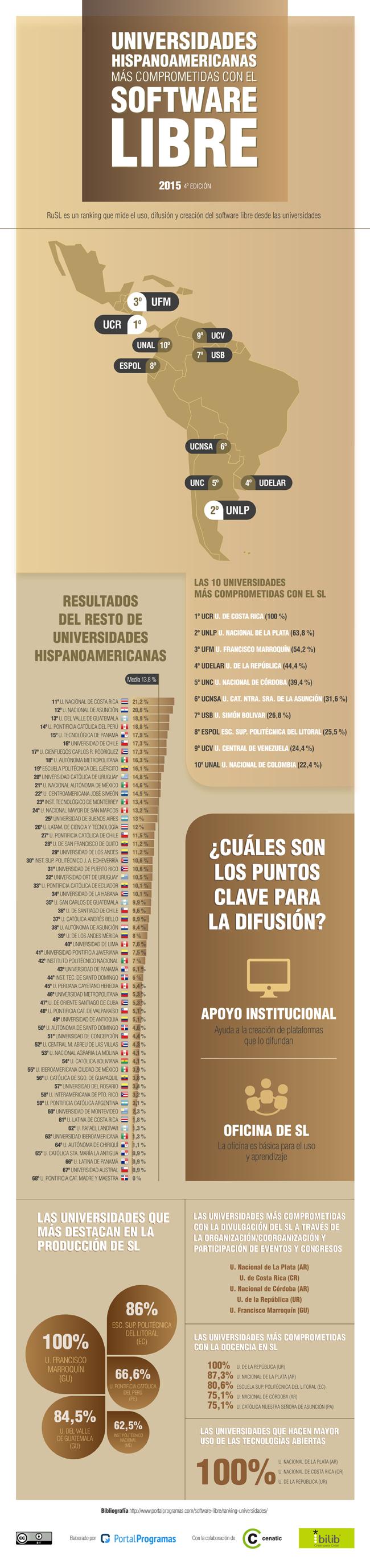 Las mejores universidades hispanoamericanas en software libre en 2015 - Infografía