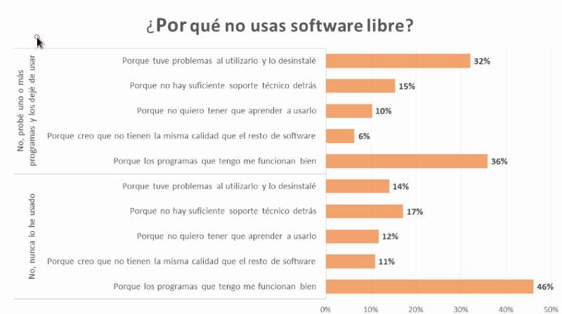 No usas software libre