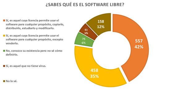 Qué es software libre