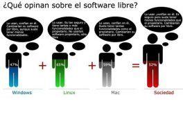 Valoración del software libre en la sociedad (2010) en milbits