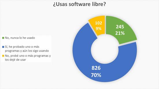 Usas software libre